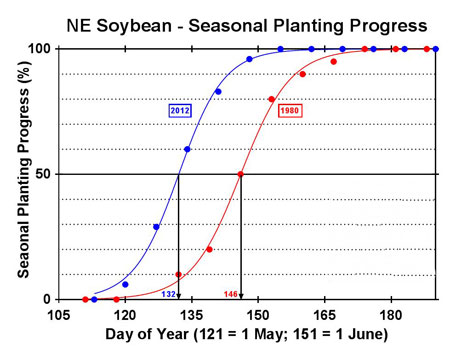 Soybean planting dates in 1980 and 2012