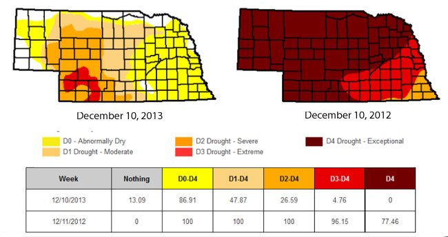 Nebraska drought comparison