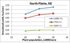Dryland Corn population model