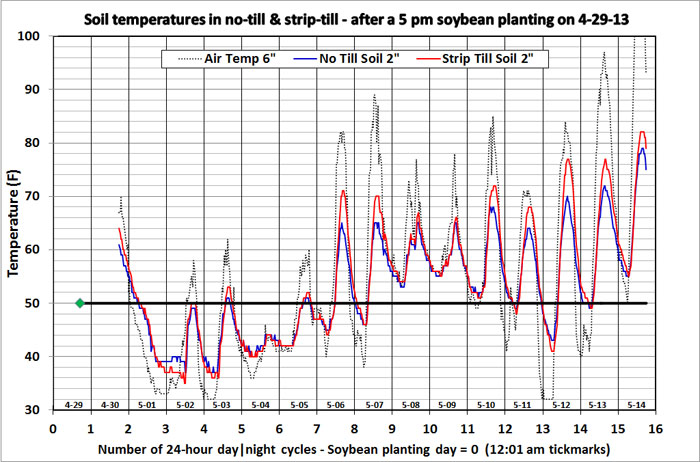 Soil temperatures in no-till and strip-till fields