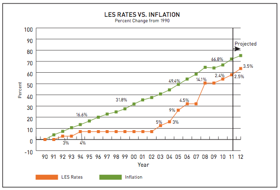 Rates vs Inflation