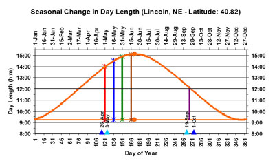 Graph: Day length cycle