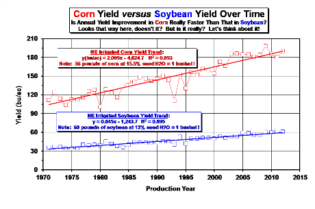 Corn Yield vs. Soybean Yield Trends Over time