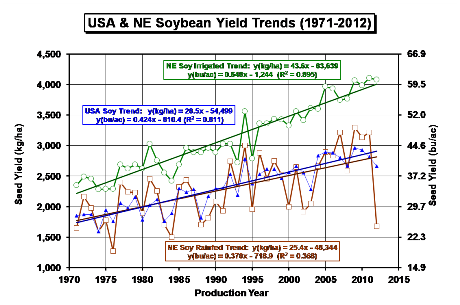 USA and NE Irrigated and Rainfed Yields