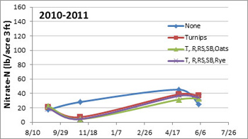 Cover-crop-N-results-2010-2011