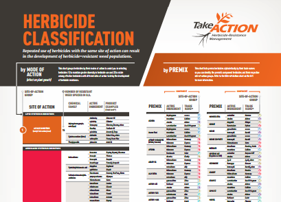 herbicide mode of action chart
