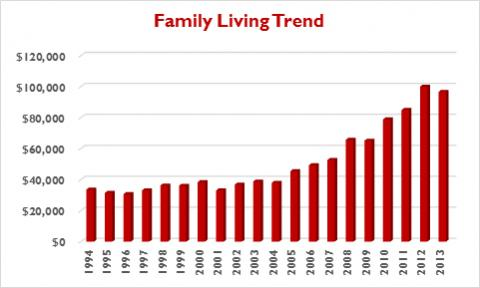 Chart showing NFBI farm family living expenses 1994-2013.