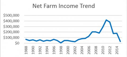 Chart of average net farm income for NFBI