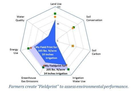 Field to market field print