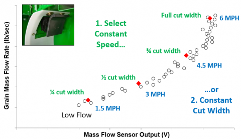 Two methods for varying clean grain elevator flow for yield monitor calibration