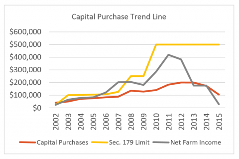 Average capital purchase trend line for Nebraska Farm Business Inc. clients for 2002-2015.