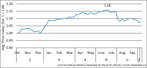 Figure 1. 1996-2016 average price index for the Nearby Chicago corn contract.