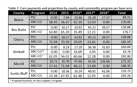 Table of corn payments for Panhandle Counties