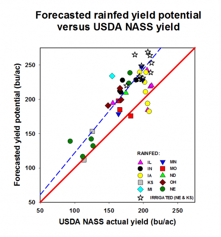 Yield Chart for 2016 Corn Yield Forecasts