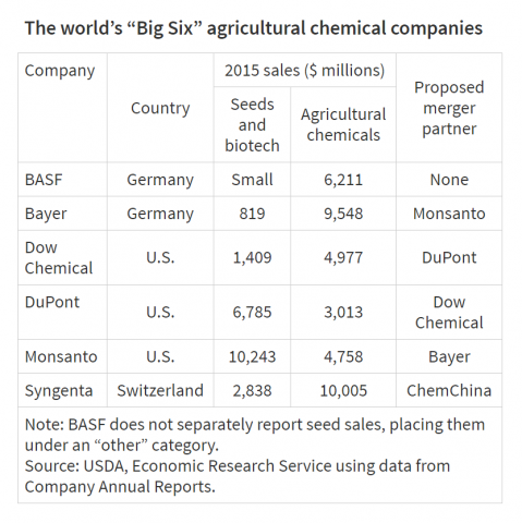 Proposed changes in top private agricultural chemical and seed research ownership