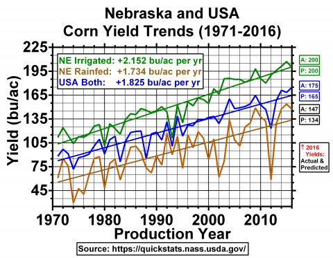 Chart of Nebraska & US corn yield trends (1971-2016)