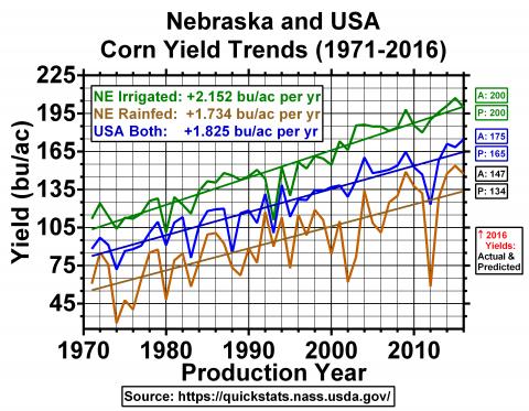 Chart of Nebraska & US corn yield trends (1971-2016)