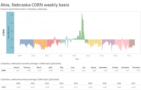 Sample of corn basis chart