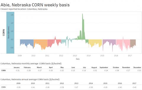 Sample of corn basis chart