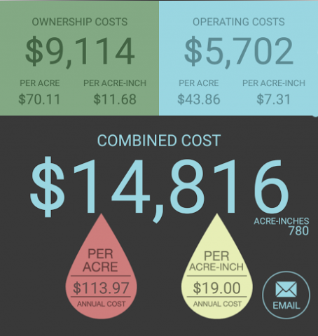 IrrigateCost Screen showing savings