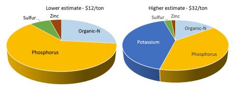 Pie charts showing two manure fertility scenarios
