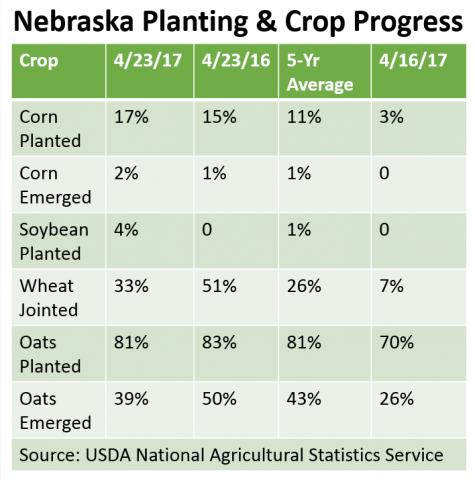 Table of USDA NASS Crop Progress for Nebraska