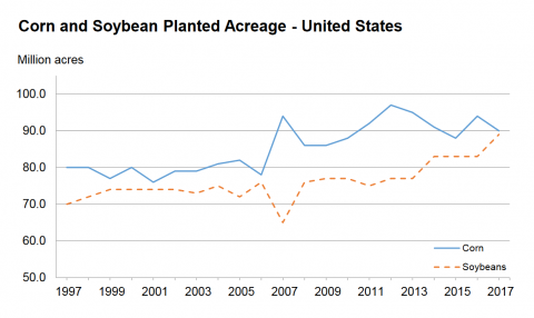 USDA chart of US corn soybean acreage 1997-2017