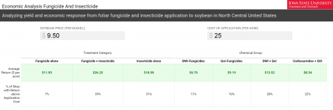 Soybean fungicide calculator