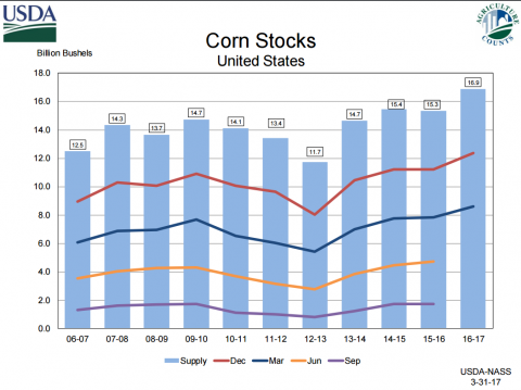 USDA chart of US corn stocks as of 3/1/17