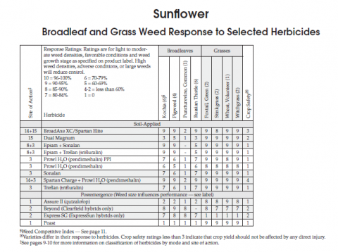 sunflower herbicide efficacy table