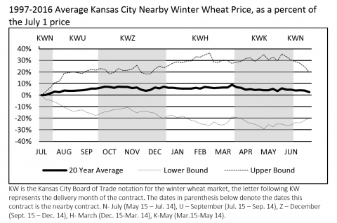 Chart of wheat futures prices