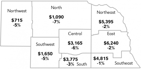 Average value of Nebraska farmland as of February 1, 2018. Links to full article.