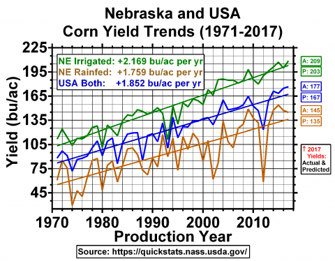 Chart of Nebraska corn yields trends from 1971 to 1917.
