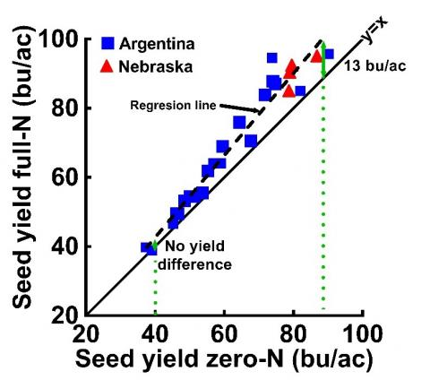 graph of nitrogen supply