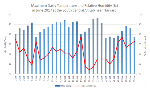 Maximum daily temperature and humdity recorded at Harvard in June 2017