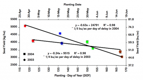 Chart showing estimated yields of various populations per planting date