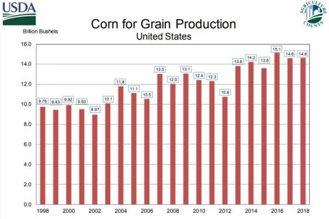 USDA NASS graph of annual US corn yields from 1998-2018