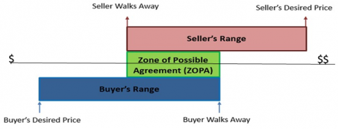 Illustration of negotiation zones leading to ZOPA bargaining range