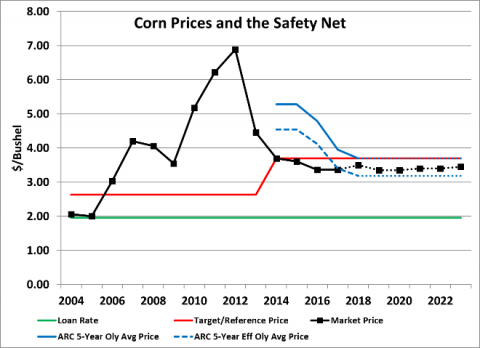 Chart of corn prices, PLC, and ARC price protection from 2004 and projected through 2022