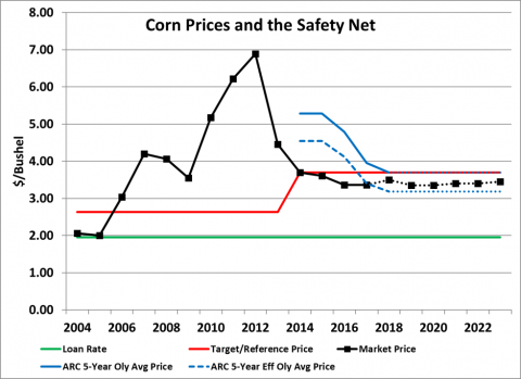 Chart of corn prices and safety net program levels