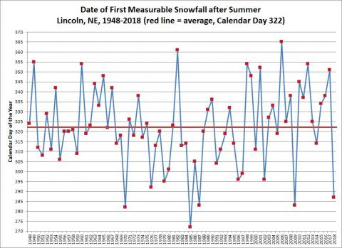 Chart showing date of first snow of the season 1948-2018