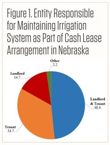 Pie chart showing entities responsible for maintaining irrigation systems as part of cash leases