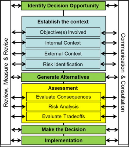 Diagram of process for making smart ag management decisions