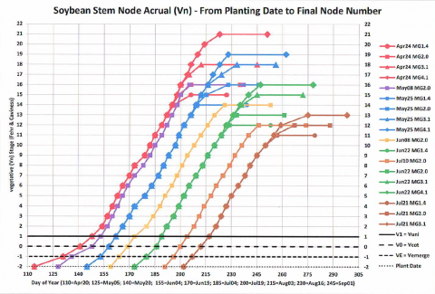 Chart showing rate of soybean node accrual