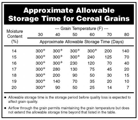 Table of storage times for various tempratures of stored grain.