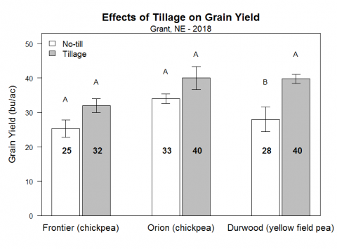 Graph showing tillage effects on yield of chickpea and field pea at Grant, Nebraska in 2018 study.