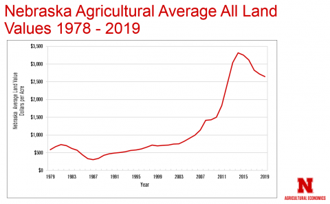 Graph of Nebraska Agriucltural Average All Land Values from 1978 to 2019