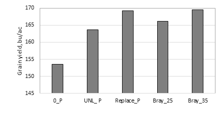 Chart of grain yield (averages for 15 site-years) with five P application practices.