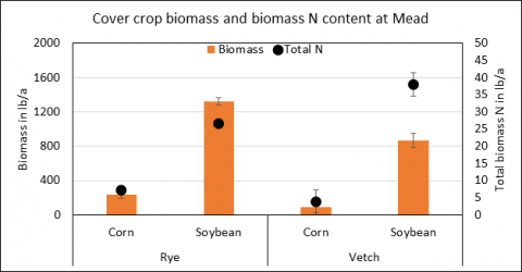 Comparison of aboveground biomass amounts and total N when using hairy vetch or cereal rye as cover crops.