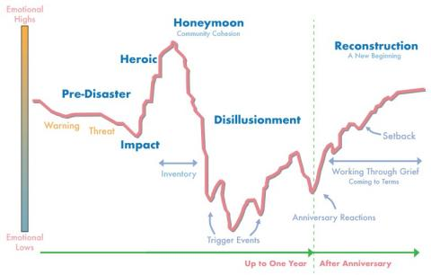 chart showing stages of recovery after disaster